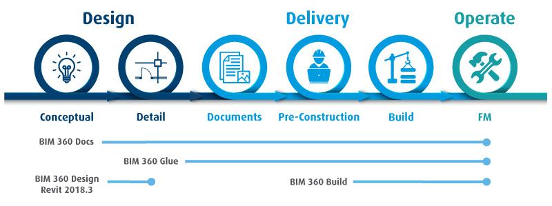 BIM-360-Stages